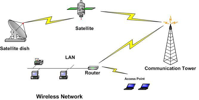 A Wireless Network